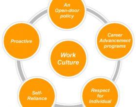 workculture